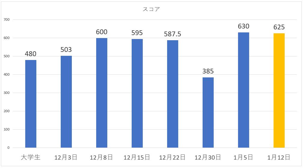 1ヶ月目のスコアグラフ